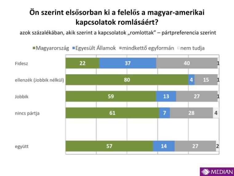 Medián_USA_Oroszország_201412.pptx (3)