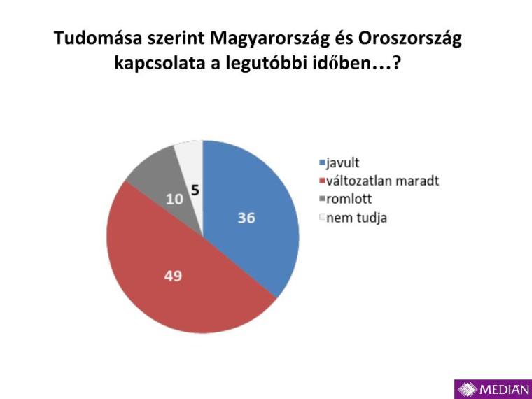 Medián_USA_Oroszország_201412.pptx (4)