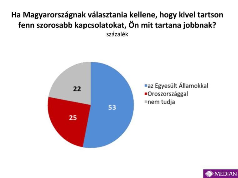 Medián_USA_Oroszország_201412.pptx (5)