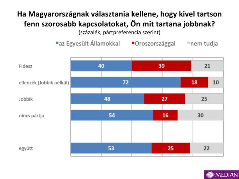 Medián_USA_Oroszország_201412.pptx (6)