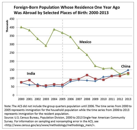 Kivándorolók Kínában