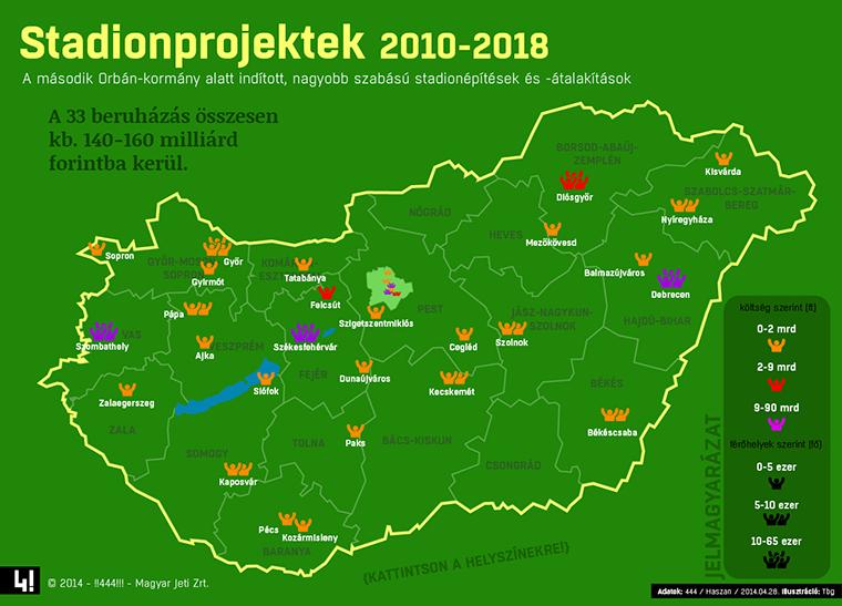 """Képtalálat a következőre: """"Orbán stadionok"""""""